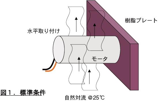 モータを焼損から保護するため、どのような検討が必要でしょうか 図1