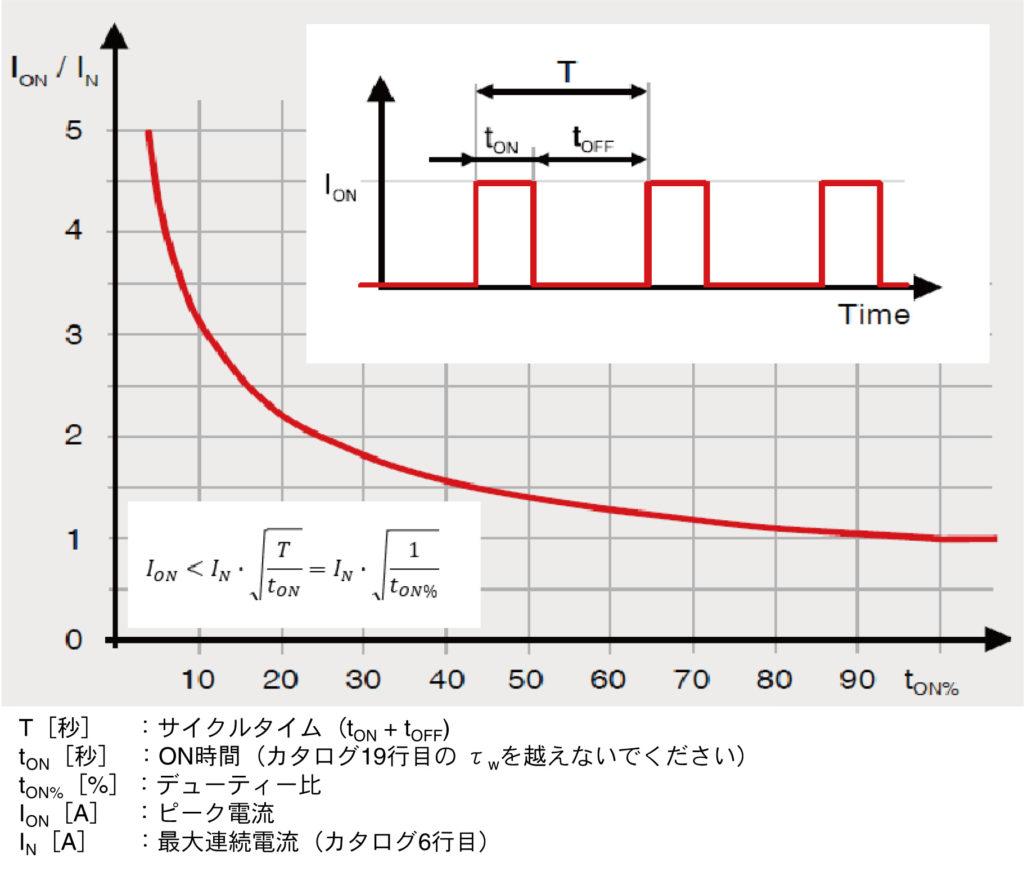 最大連続電流を上回る電流を流すピーク電流とデューティー比の関係