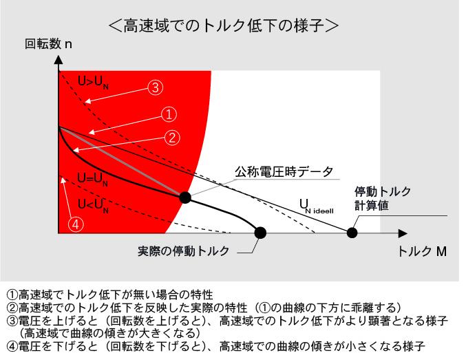 ①高速域でトルク低下が無い場合の特性 ②高速域でのトルク低下を反映した実際の特性(①の曲線の下方に乖離する) ③電圧を上げると(回転数を上げると)、高速域でのトルク低下がより顕著となる様子  (高速域で曲線の傾きが大きくなる) ④電圧を下げると(回転数を下げると)、高速域での曲線の傾きが小さくなる様子