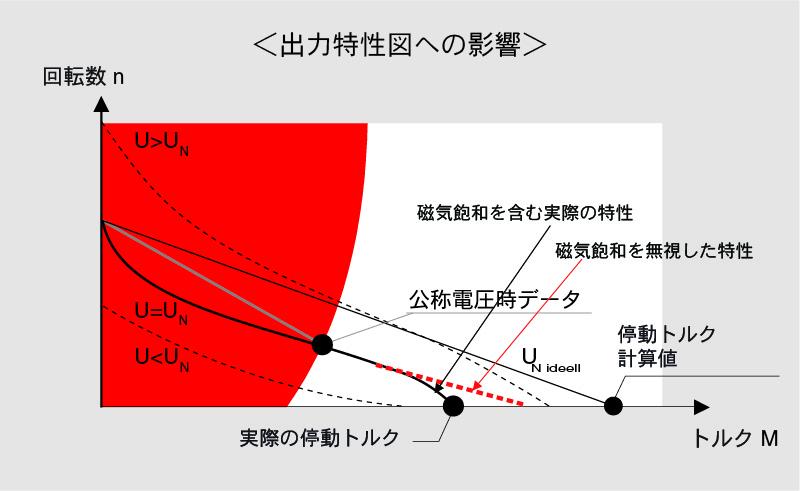 出力特性図への影響