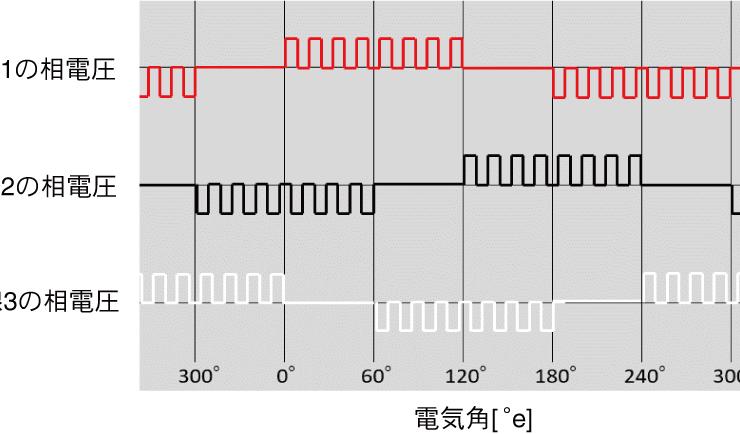 図2.PWM生成波形が矩形波のときの印加電圧のイメージ