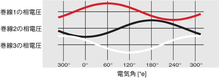 図3.PWM生成波形が正弦波のときの印加電圧のイメージ