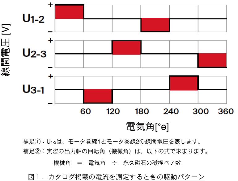 図1.カタログ掲載の電流を測定するときの駆動パターン