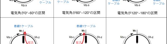 図2.通電モードごとに電流の流れる方向(Y結線の場合)