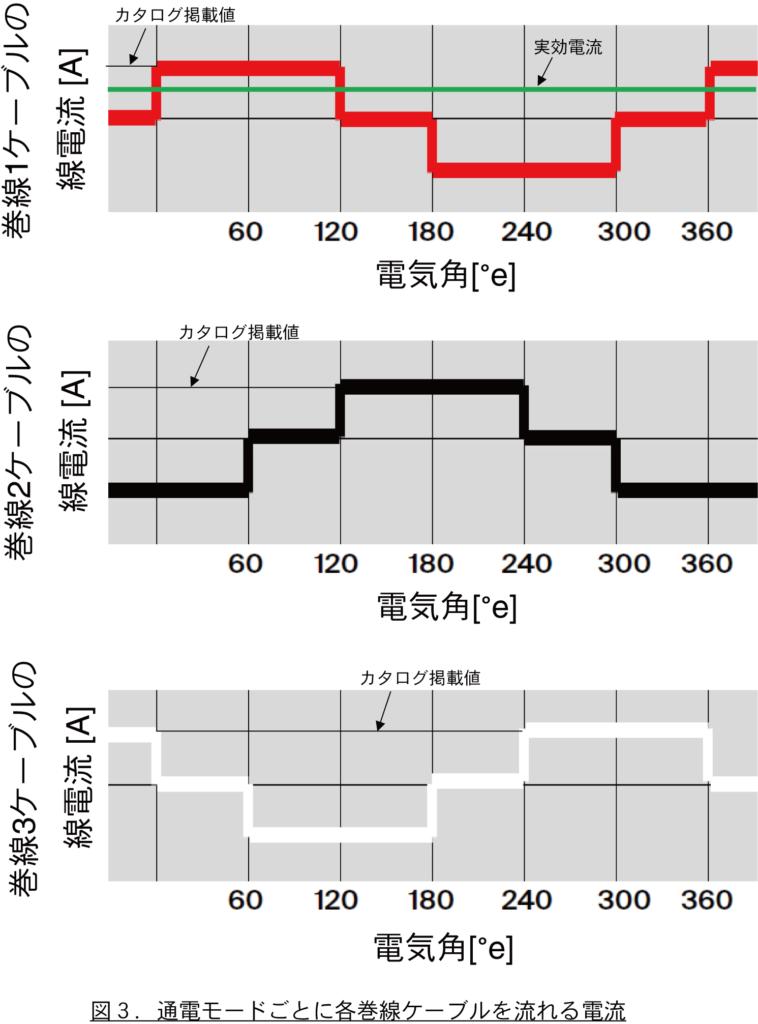 図3.通電モードごとに各巻線ケーブルを流れる電流