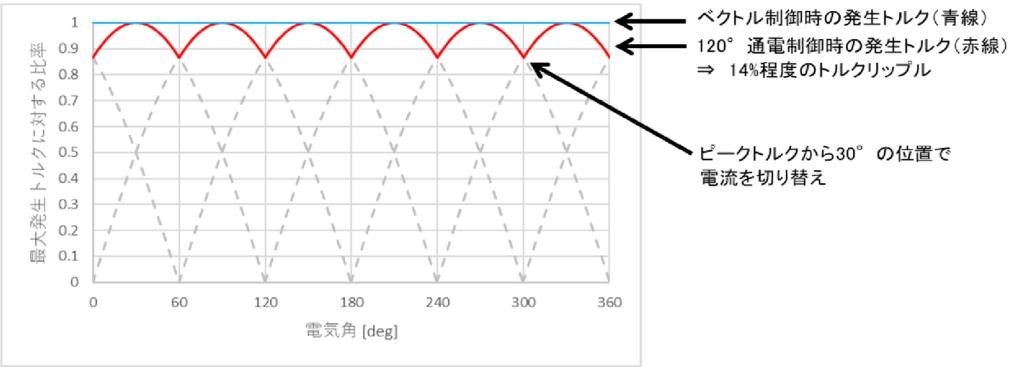 120°通電制御(矩形波駆動)の際脈動する発生トルク