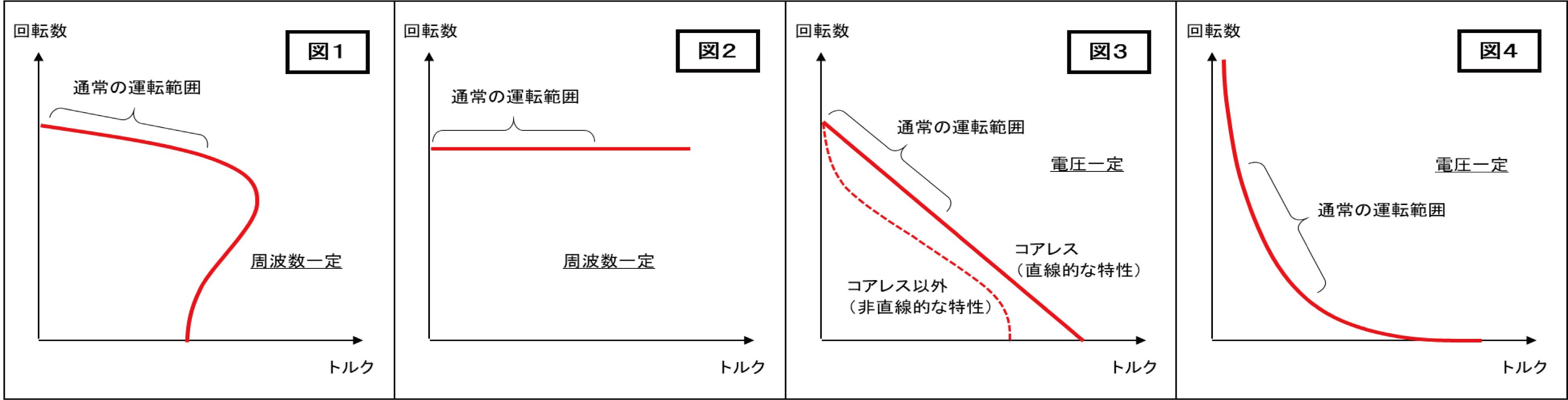モータ分類図