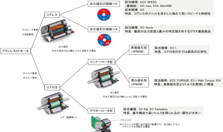 maxonで開発、製造、販売しているブラシレスDCモータの分類
