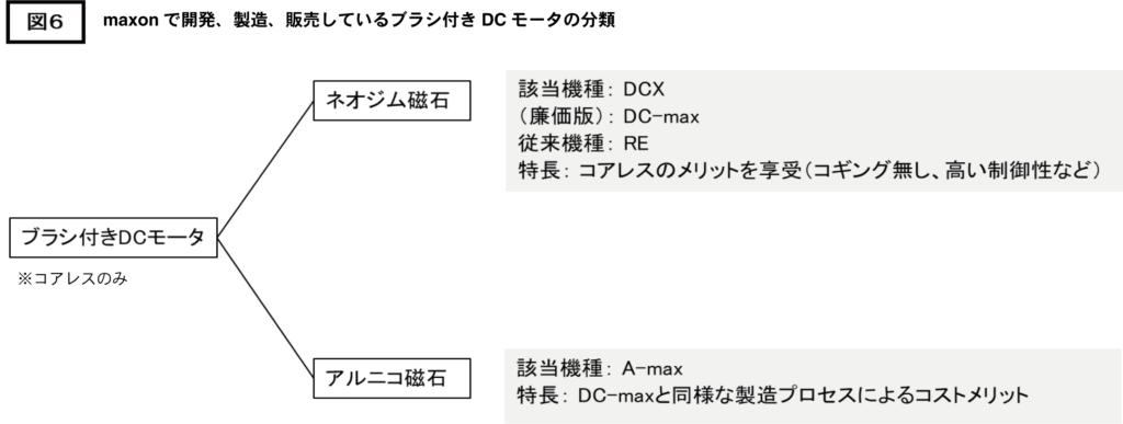 maxonで開発、製造、販売しているブラシ付きDCモータの分類