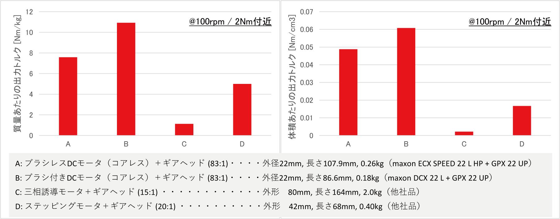 モータ+ギアヘッドの組合せ比較