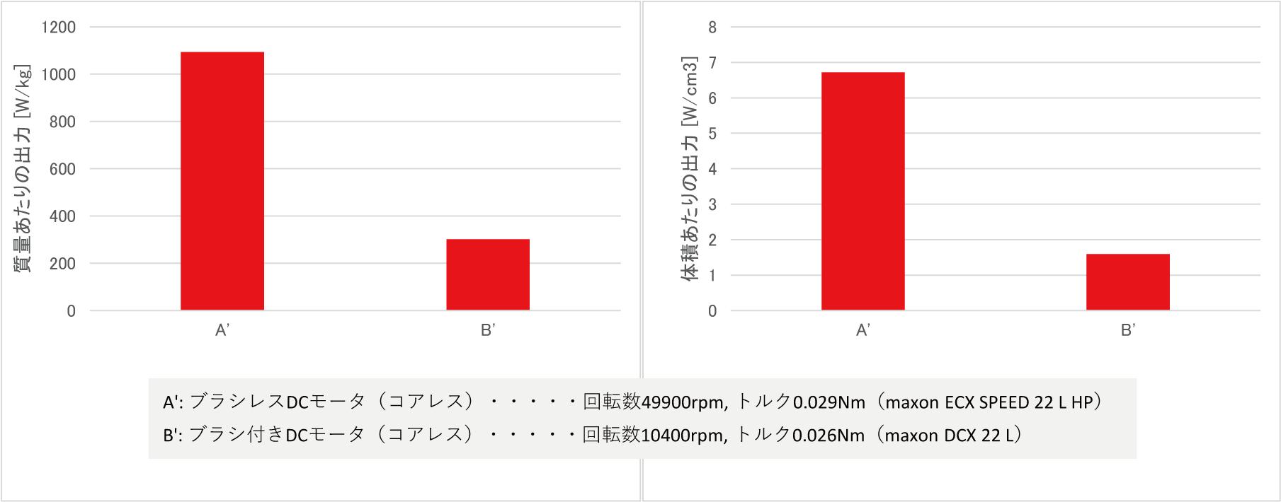 モータ単体出力(連続最大時のトルクX回転数)比較