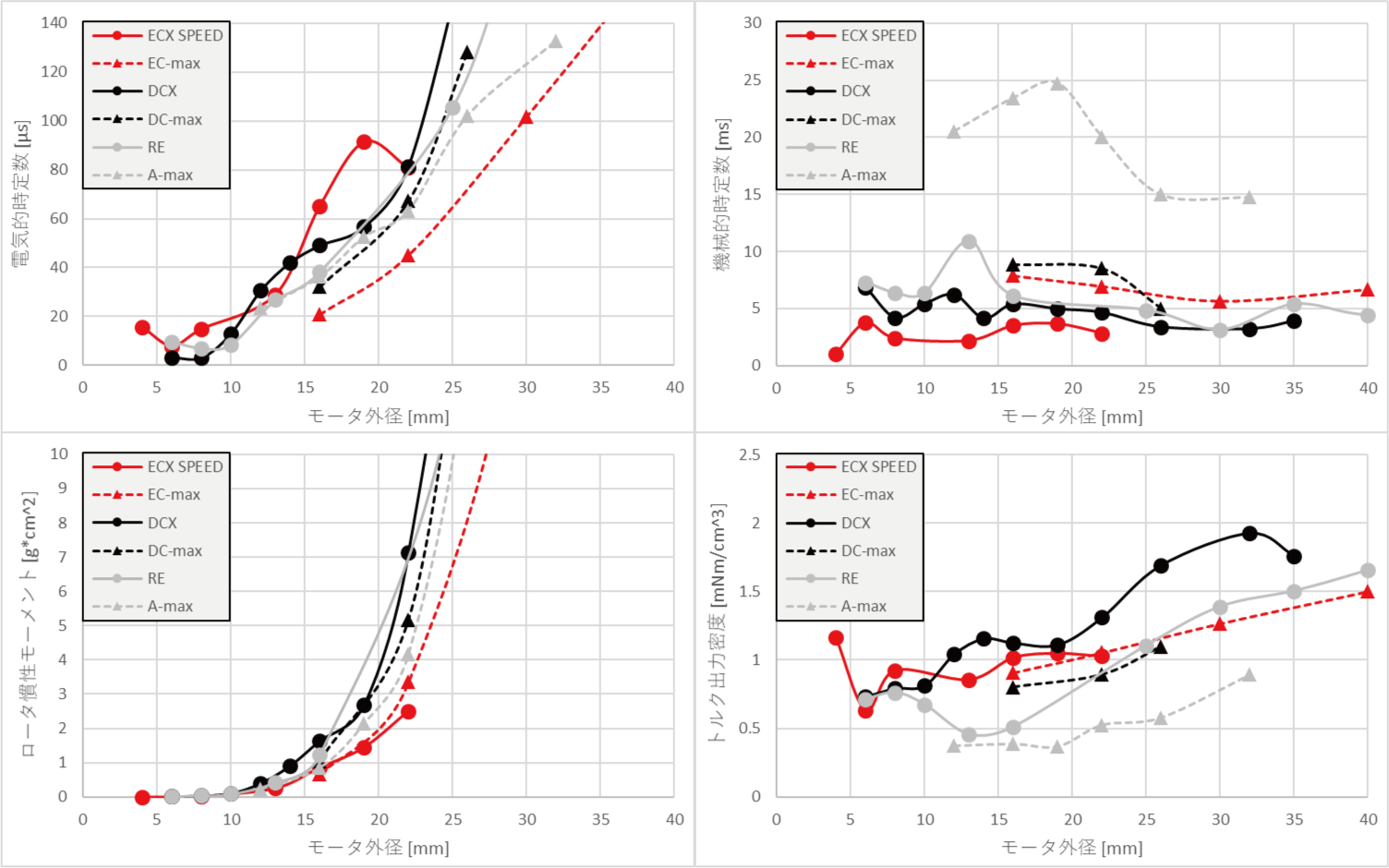 応答性の比較①(応答性 vs. モータ外径)