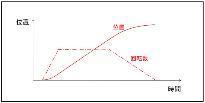 Profile Position Mode