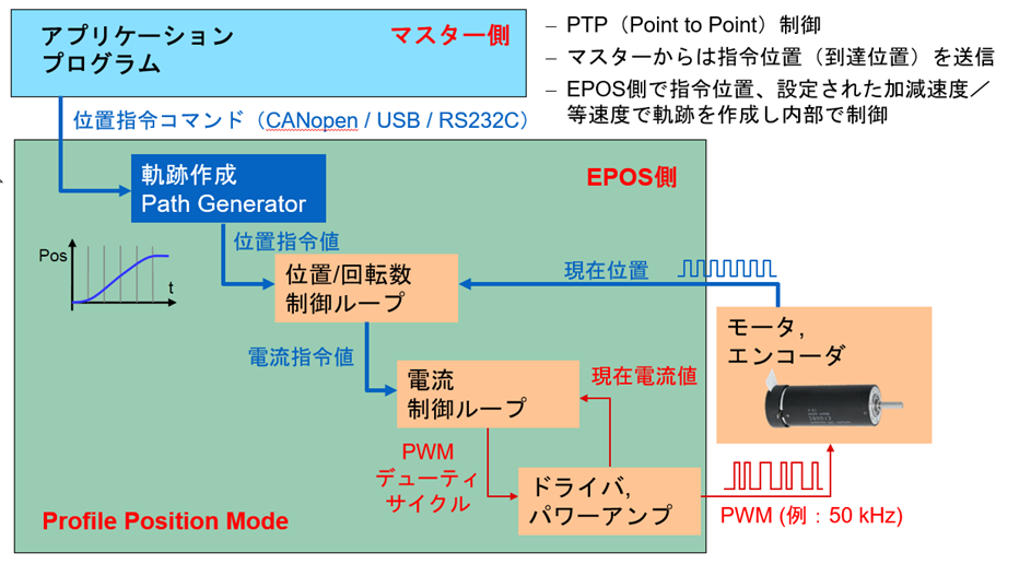 PTP(Point to Pont)制御