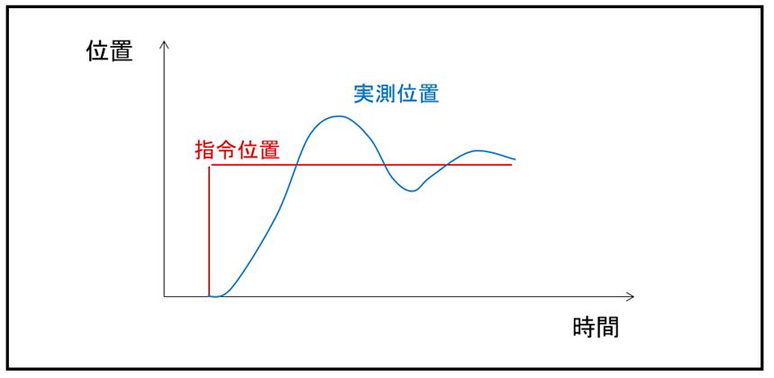 サイクル同期位置制御(CSP)