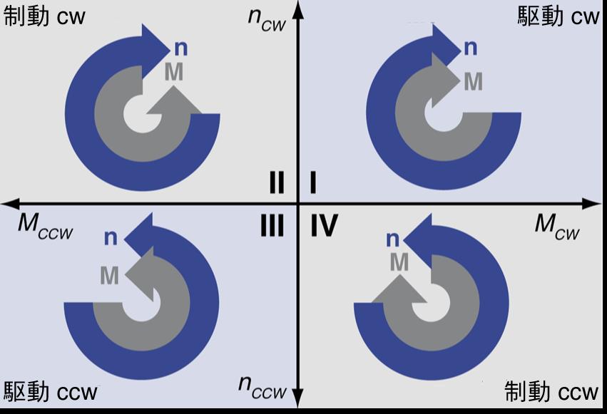 1Q(1象限) 制御 と 4Q(4象限) 制御