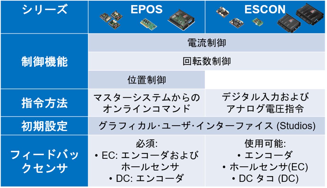 電子制御製品群